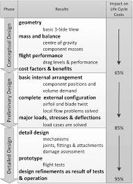 A Multidisciplinary Process For Integrated Rotorcraft Design