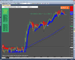 Nifty Charting Software Nifty Bank Nifty Budget 2017 Today Live Chart 1min In