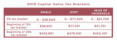 Capital Gains Tax Chart 2018 How To Take Advantage Of Long Term Capital Gains Rates