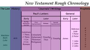 Old Testament Vs New Testament Chart Chronological Publication
