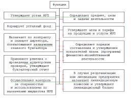 Управление муниципальными хозяйствующими субъектами Функции уполномоченного органа местного самоуправления в отношении унитарного предприятия показаны на рис 6 4 1