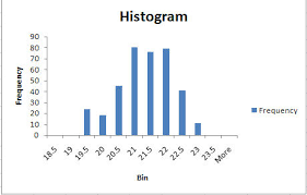 Quality Control Excel Histogram In Excel