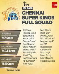 Csk 2018 Team Complete Ipl Squad Of Chennai Super Kings