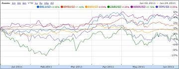 Dollar Vs World Currencies Chart Emerging Currencies Forex Blog