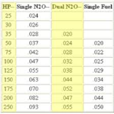 Nos Single Nozzle Pill Chart Ls1tech Camaro And Firebird