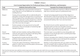 professional values competency evaluation for students enrolled in core concept appreciation for professional values codes definitions and exemplars