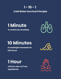 How Long Can You Survive In Cold Water Chart Cold Water Survival Water Safety New Zealand