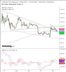 Cyber Currency Charts Chart Of The Day Pennant Failure Signals Bitcoin Is Headed