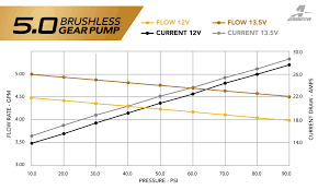 Brushless Fuel Pump Series Flow Charts Aeromotive Inc