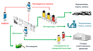 Логистический аутсорсинг logistic outsorsing model