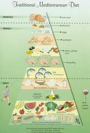 Thalassemia Major Diet Chart Food Lesson Plans Webquests Esl Resources