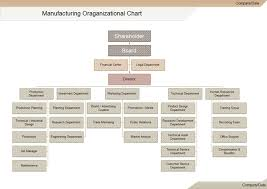 Corporate Management Structure Chart Manufacturing Organizational Charts