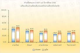 ค่าเฉลี่ยคะแนน O-NET ปีการศึกษา 2562 เปรียบเทียบระดับประเทศกับจังหวัดภูเก็ต  – สำนักงานศึกษาธิการจังหวัดภูเก็ต