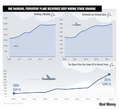 Chart Of The Day Big Backlog Bolsters Boeings Bullish
