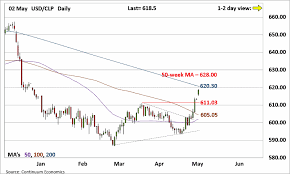 Usd To Clp Chart Forex Analysis Chart Usd Clp Update Nearing 200 Day Ma