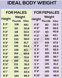 Up To Date Mayo Clinic Weight Chart Height Weight Chart Men