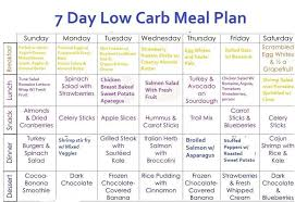 7 Day Low Carb Meal Plan Mat Low Carb Diet Plan Low
