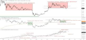 Bitcoin Distribution Chart Analyst Current Bitcoin Trend Similar To When Btc Price