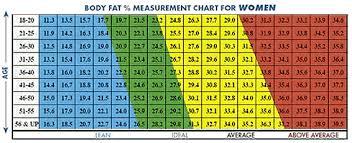 Accu Measure Body Fat Chart Body Fat Chart Women Lamasa Jasonkellyphoto Co