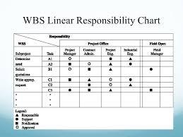 Project Management Task Chart Project Scheduling Gantt Pert Charts Ppt Video Online