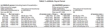 Federal Tax Withholding Chart For 2018 Irs 2018 Tax Tables And Tax Brackets 2018 Federal Income