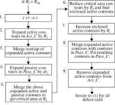 Vlsi Design Flow Chart Flow Chart Of Second Part Of Pseudo Code 2 Download