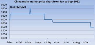 Rutile Price Chart China Rutile Market Price Chart From Jan To Sep 2012 Global
