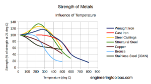 Metal Temperature Chart Temperature And Strength Of Metals