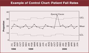 Control Chart Example In Healthcare Using Control Charts To Assess Performance Measurement Data