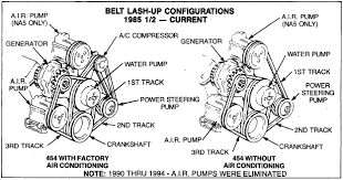 causes for chevy belt failure here is the 1985 and later p30 454 belt diagram