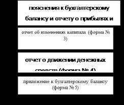Реферат Бухгалтерская отчетность предприятия  Рисунок 2 Состав бухгалтерской отчетности