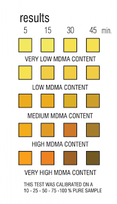 Mdma Color Chart Ez Test For Mdma Purity