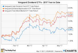Vti Stock Chart How Vanguards Dividend Etfs Have Done In 2017 The Motley Fool
