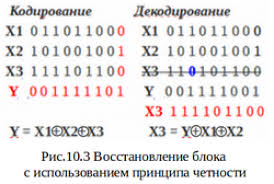 tik diit Необходимым условием здесь является передача наряду с информационными блоками также дополнительного контрольного разряды которого создаются по принципу