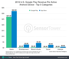 U S Android Users Spent An Average Of 30 On Google Play