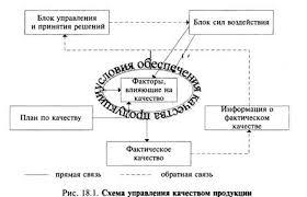Контрольная работа Системы управления качеством продукции  Универсальная схема управления качеством продукции предложенная проф А В Гличевым представлена на рис 1 1