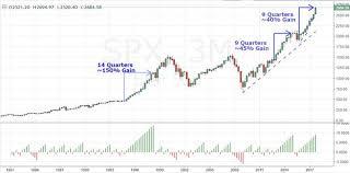 What Do High Time Frame Bitcoin Dollar Spx Charts Show