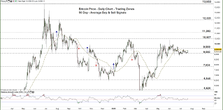 Check the bitcoin technical analysis and forecasts. Bitcoin Forecast Btc Usd Price Faces A Key Resistance Level