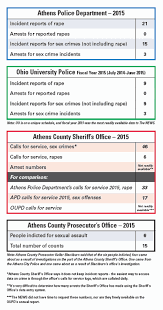 Few Arrested In 2015 For Local Sexual Assaults On Campus Or
