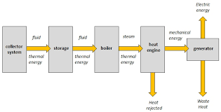 10 1 Overview Of Solar Thermal Power Systems Eme 811