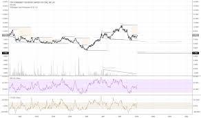 Zinc Stock Price And Chart Lse Zinc Tradingview