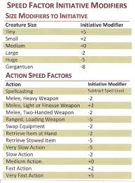 Fine I Wrote About Speed Factor Initiative In D D 5e The