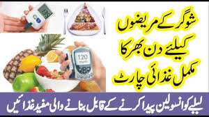 Food Chart For Sugar Patient In Urdu Diabetes Diet Plan In Urdu Best Food For Sugar Patient
