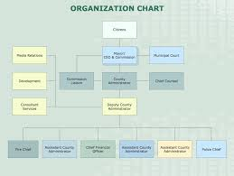 Company Org Chart How To Draw An Organization Chart