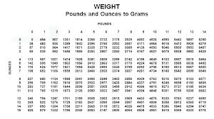 Conversion Chart Grams To Ounces Grams To Ounces Scale Malikblog Co
