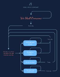 Click Chart Diagram Free Flowchart Maker Flow Chart Creator Visme