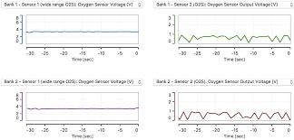 02 Sensor Displays Constant 3 3 Volts Not A Jagged Waveform