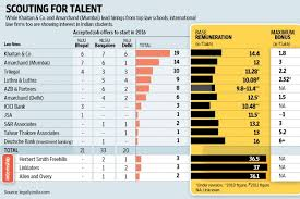 Salary Wars Brew Among Top Law Firms