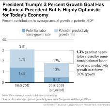President Trumps 3 Percent Growth Goal Has Historical