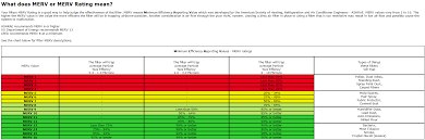Fpr Rating Chart Air Conditioning Filters The Best